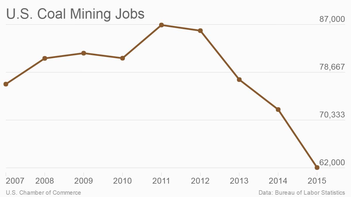 U.S. coal mining jobs: 2007-2015