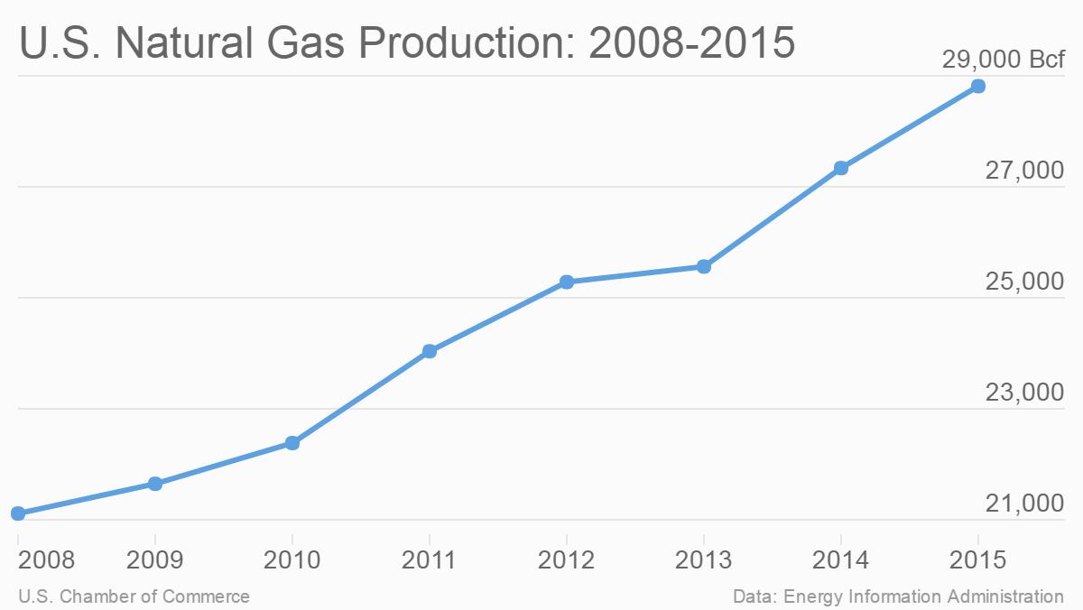 U.S. Natural Gas Production: 2008-2015
