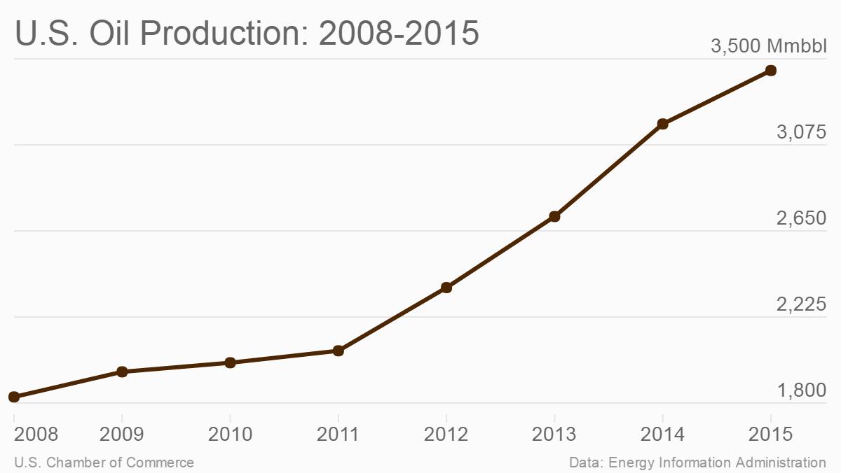 U.S. oil production: 2008-2015
