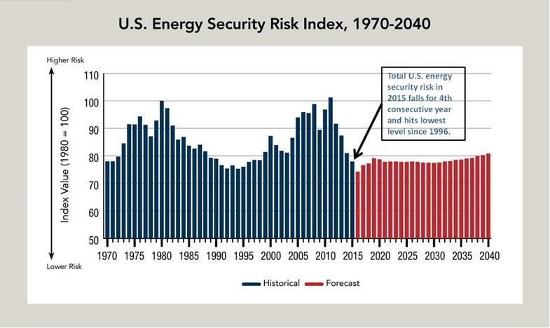 U.S. Energy Security Risk Index, 1970-2040