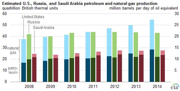 U.S., Russian, and Saudi Arabia petroleum and natural gas production: 2008-2014.