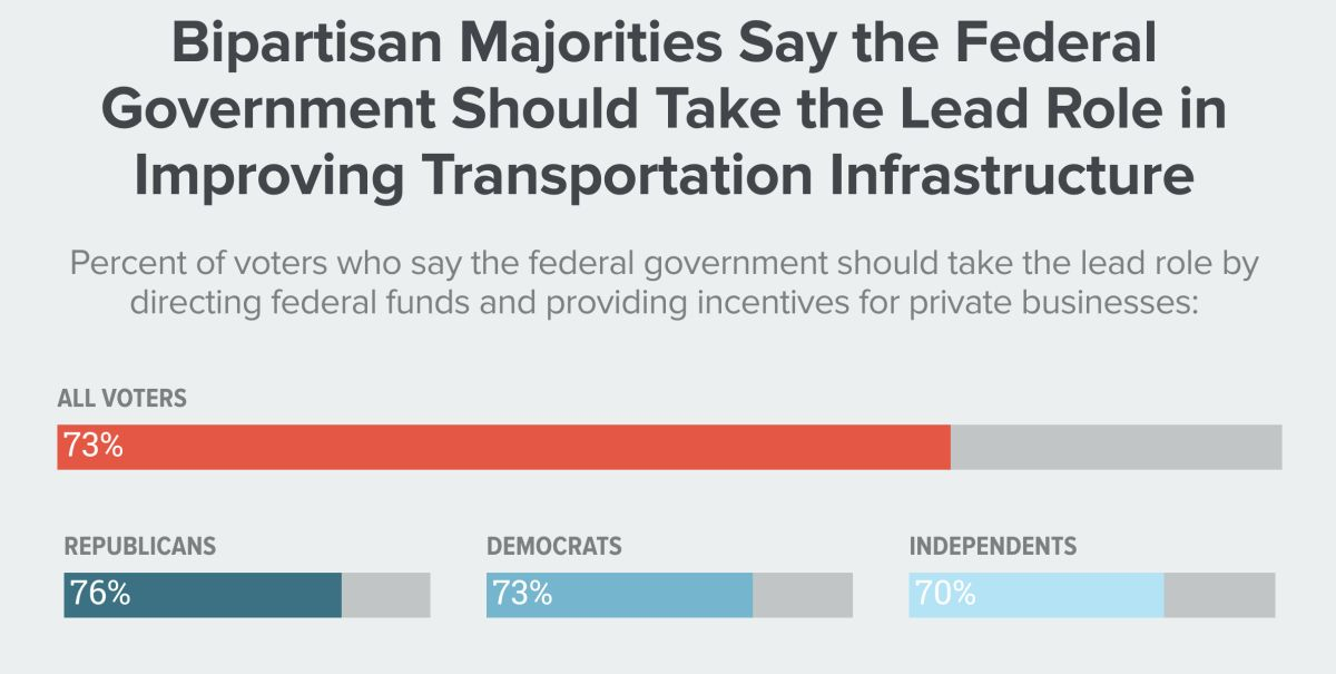 Bipartisan majorities say the federal government should take the lead role in improving transportation infrastructure.