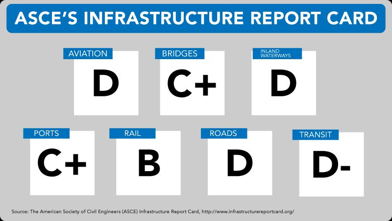 American Society of Civil Engineers' infrastructure report card.