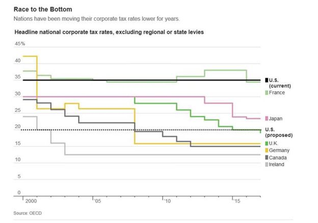 Nations have been lowering their corporate tax rates for years.