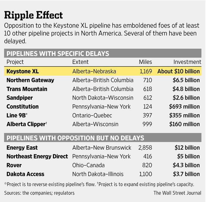 Wall Street Journal table of pipeline delays